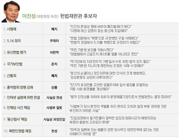 이진성 헌법재판관후보자주요현안견해