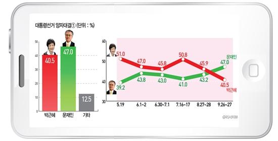 박근혜 새누리당 대선 후보와 문재인 민주통합당 대선 후보의 양자대결 결과.