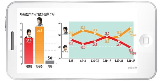 박근혜 새누리당 대선 후보와 안철수 무소속 대선 후보의 양자대결 결과.