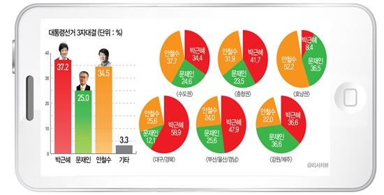 박근혜 새누리당 대선 후보, 문재인 민주통합당 대선 후보, 안철수 무소속 대선 후보의 3자 대결 구도.