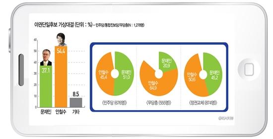 문재인 민주통합당 대선 후보와 안철수 무소속 대선 후보의 야권단일후보 지지도 결과.