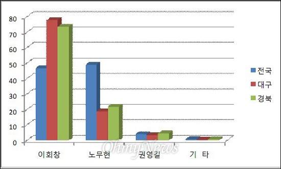 지난 16대 대통령선거에서 각 후보들의 대구경북 득표율