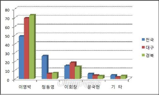 지난 17대 대통령선거에서 각 후보들의 대구경북 득표율