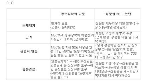 정수장학회 vs '정문헌 의원 NLL' 비교 정수장학회 vs '정문헌 의원 NLL' 비교