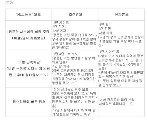 NLL논란, 조선-문화일보 보도