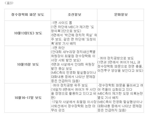 정수장학회, 조선-문화일보 보도