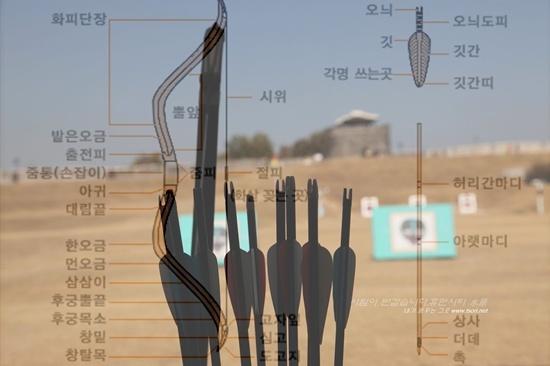 활과 화살의 부분 명칭 활과 화살의 부분 명칭(출처: 대한국궁문화협회 http://www.korea-bow.or.kr/index_subpage.htm?mainwhat=3)