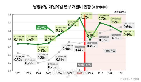 남양유업·매일유업 연구 개발비 현황 (매출액대비)