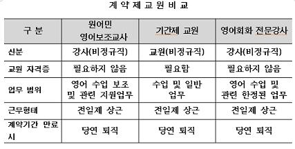 학교의 계약제 교원중 원어민보조교사, 기간제 교사, 영어회화전문강사를 비교한 표입니다.