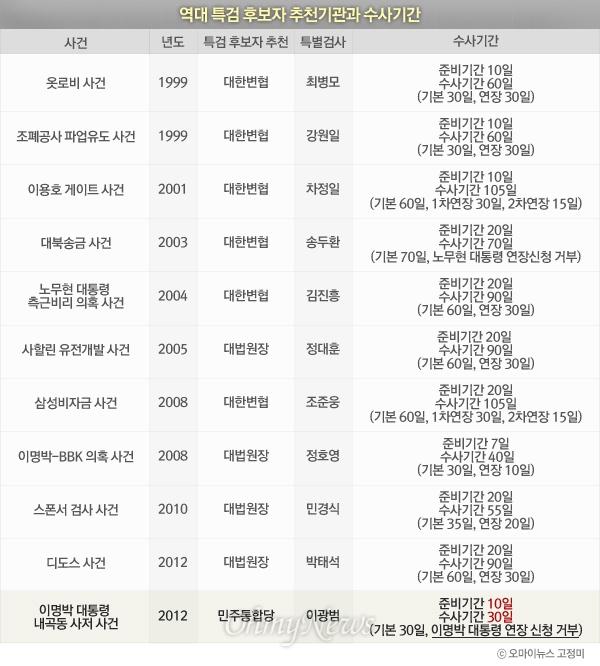 역대 특검 후보자 추천기관과 수사기관