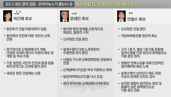 [2012 대선 공약 검증-오마이뉴스가 묻는다⑨]원자력발전, 언제까지 의존해야 하죠?