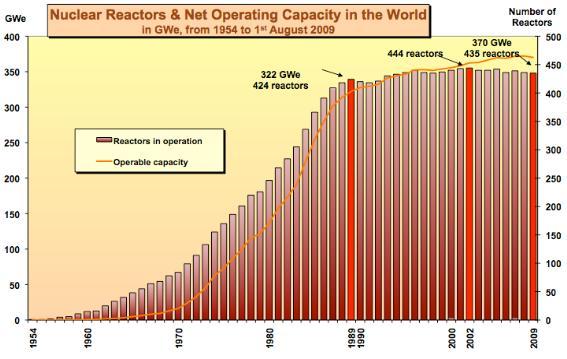 핵발전소는 1990년부터 정체기였고 최근에는 하락세다.