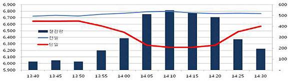 지난 6월 21일 정전 대비 훈련시 전기 절감 효과 전날에 비해서 피크 시간대에 전기소비가 대폭 줄었다.