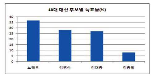 13대 대선 후보별 득표율 13대 대선에서 야권은 55.1%의 득표율을 기록했음에도 군부세력의 집권연장을 허용해줄 수밖에 없었다. 단일화에 실패한 양김분열의 결과다.