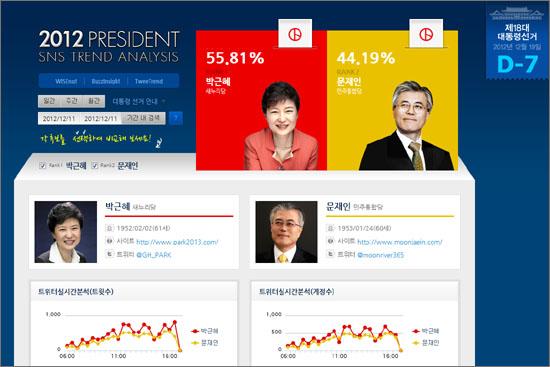 와이즈넛 2012대선 SNS트렌드 분석. 트위터, 블로그, 카페, 언론매체 등 후보 단순 언급 횟수를 합한 '매체 총노출지수'에 '긍정' 가중치를 포함한 '정치인 신뢰지수'를 발표하고 있다.