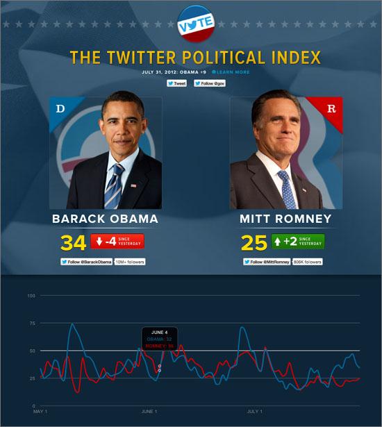 2012 미국 대선 '트윈덱스'(트위터 정치 지수). 오바마, 롬니 후보 관련 트윗의 부정과 긍정을 분석해 트위터 사용자들의 호감도를 나타냈다.