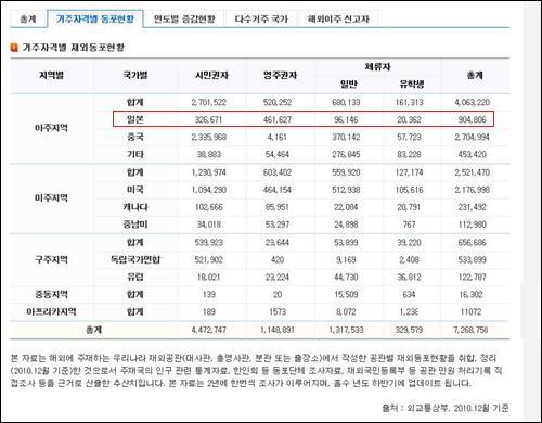 재외동포재단 홈페이지의 <거주자격별 재외동포현황>(재외동포재단 홈피 캡처)