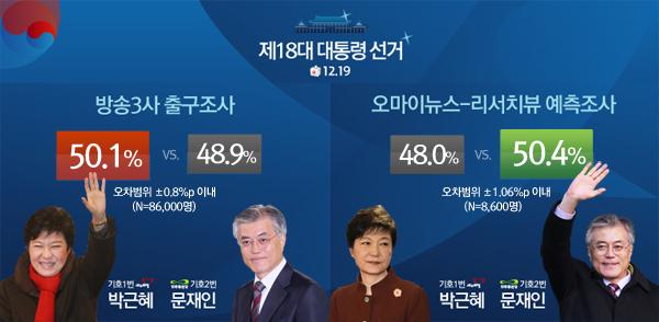 오마이뉴스-리서치뷰 예측조사