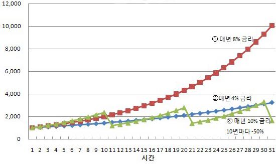 30년 장기투자 수익률 비교. 30년 장기투자시 각 조건별 원리금 합계