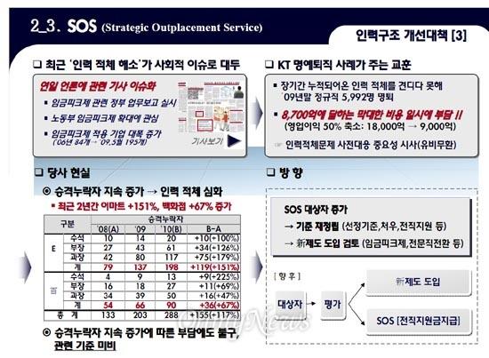 이마트 인사팀이 작성한 '2010년 중점 추진업무' 보고서 중 SOS 관련 부분. 이 문서는 SOS 프로그램이 회사 차원에서 주요하게 추진됐음을 보여준다.