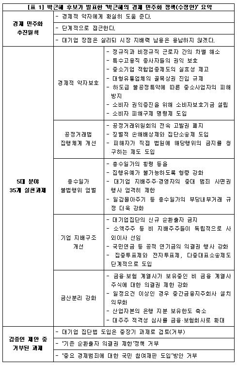 박근혜의 경제 민주화 정책 요약 박근혜 당선자는 대선 기간이었던 2012년 11월 중순 '경제 민주화 5대 분야 35개 실천과제'를 최종 발표했다. 김종인 행복추진위원장이 제안했던 경제 민주화의 핵심내용들은 제외되었다.