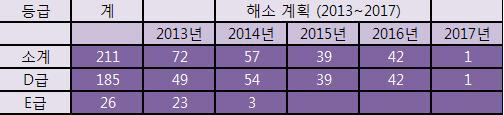 서울시에서 계획한 장단기 해소 추진안 (2017년까지 점진적 해소 - 5년간) 해소 세부계획으로는 보수 및 보강 72, 재개발 재건축 99, 철거 40을 내놓았다.