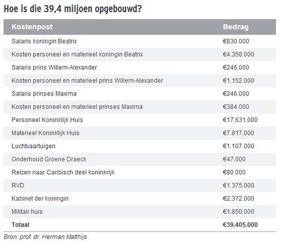 네덜란드 왕가에 들어가는 비용들이 상세하게 열거되어 있는 표 .