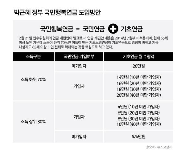 박근혜 정부 국민행복연금 도입방안