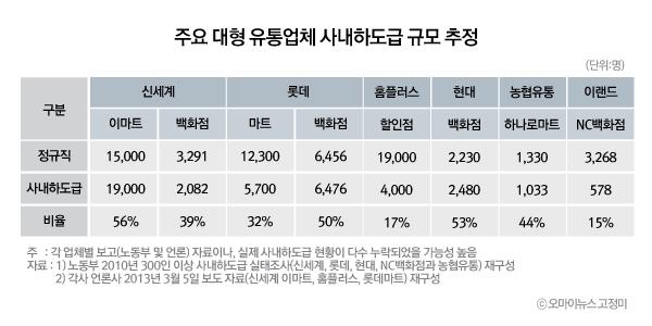 주요 대형 유통업체 사내하도급 규모 추정
