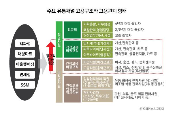 주요 유통채널 고용구조와 고용관계 형태