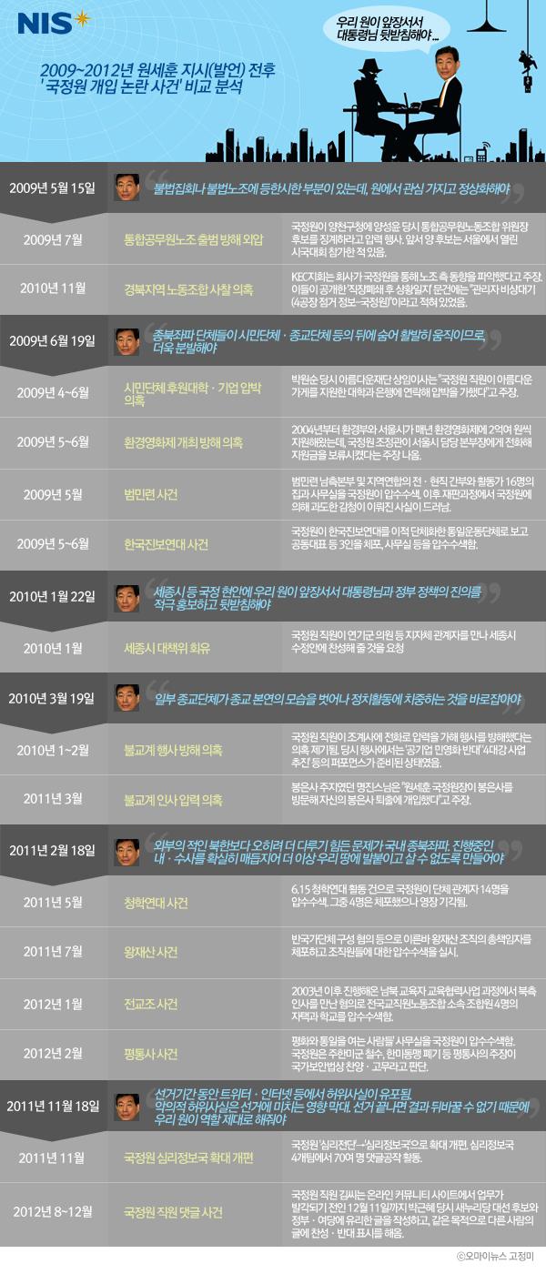 2009~2012년 원세훈 지시(발언) 전후 '국정원 개입 논란 사건' 비교 분석