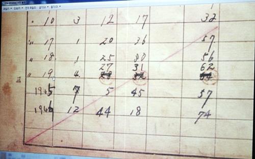 군산역 역무원 변화 통계. 1944년까지 소화 19년으로 표기돼 있다.