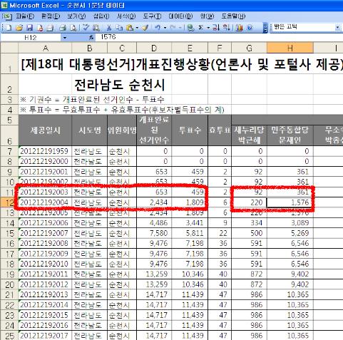 중앙선관위 1분 단위 개표상황 자료 맨 왼쪽이 1분 단위 제공일시.투표수는 바로 앞의 값을 빼면 개표상황표상 투표수.
