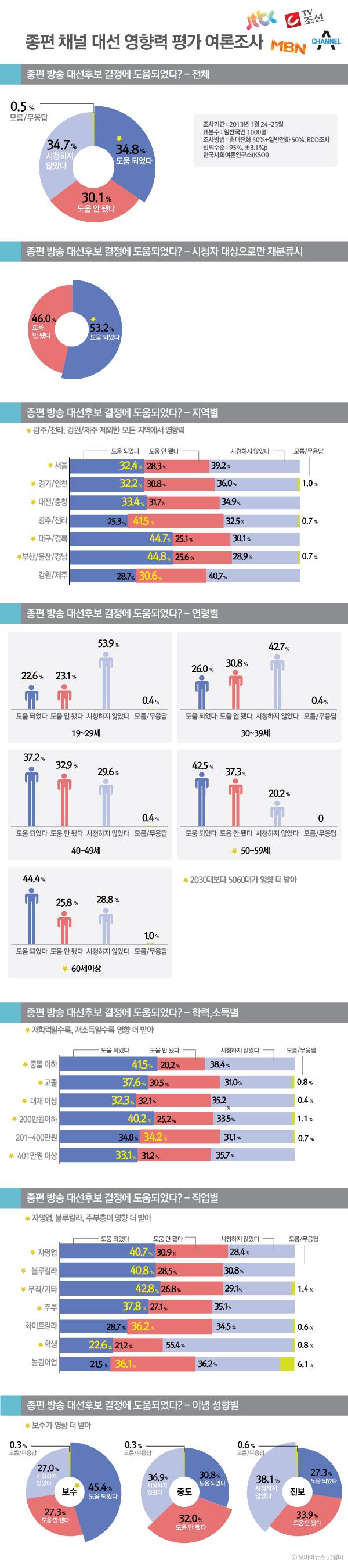 종편 채널 대선 영향력 평가 여론조사