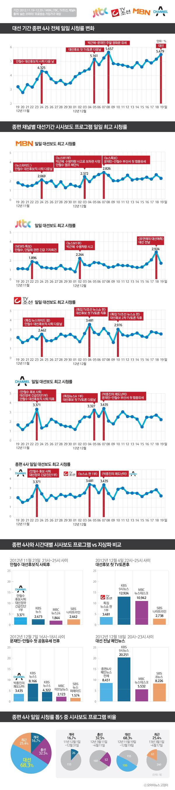 18대 대선 기간(2012.11.19~12.19) 종합편성채널 4사 시청률 분석