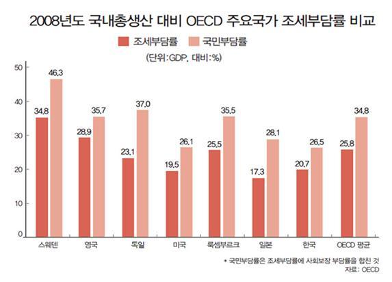 2008년도 국내총생산 대비 OECD 주요국가 조세부담률