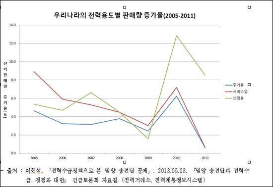 <그림1> 우리나라의 전력용도별 판매량 증가율(2005-2011)
