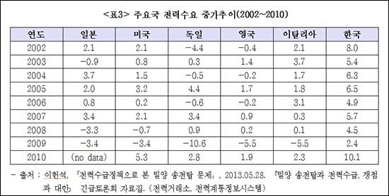 <표3> 주요국 전력수요 증가추이(2002~2010)