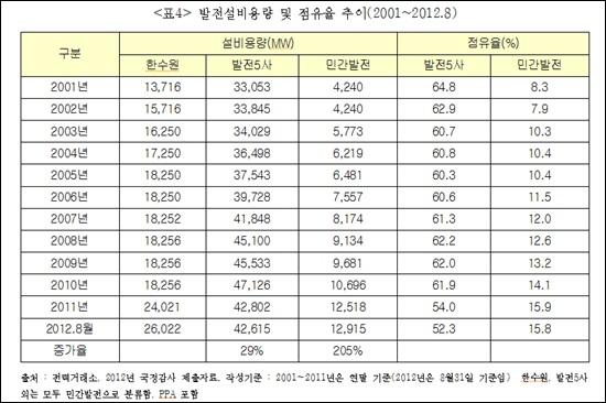 <표4> 발전설비용량 및 점유율 추이(2001~2012.8)