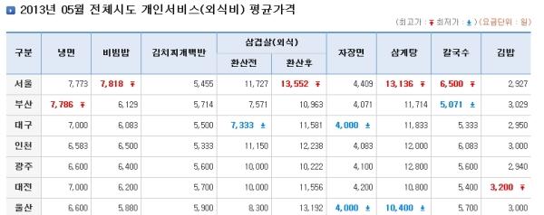 자장면 평균가격 4409원 행정안전부 가격정보에 나온 서울 자장면 평균가격