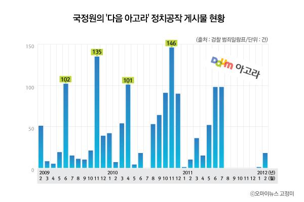 국정원의 '다음 아고라' 정치공작 게시물 현황