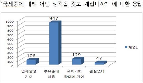 김명신 의원이 분석한 여론조사 결과.
