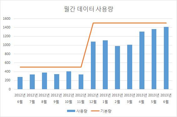 최근 1년간 필자의 월간 무선 데이터 사용량. 3G에서 LTE로 전환한 지난해 12월 한도가 3배 늘면서 월간 데이터 사용량도 급증했다.