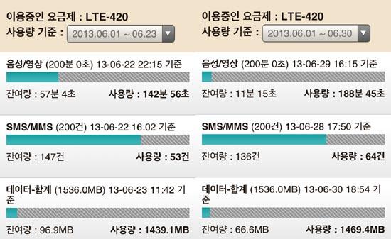지난 6월 23일과 6월 30일 현재 데이터 사용량 비교. 1주일 동안 96.9MB에서 66.6MB로 30MB 정도를 사용했다.