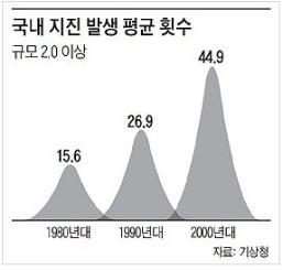 국내 지진 발생 평균 횟수