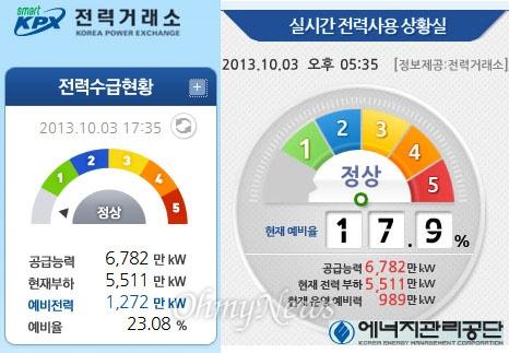 10월 3일 오후 5시 35분 현재 전력거래소(왼쪽)과 에너지관리공단(오른쪽) 홈페이지 발표 예비전력. 전력거래소 예비력은 1272만kW인 반면, 에너지관리공단 예비력은 989만kW로 300만kW 가까이 차이가 난다.