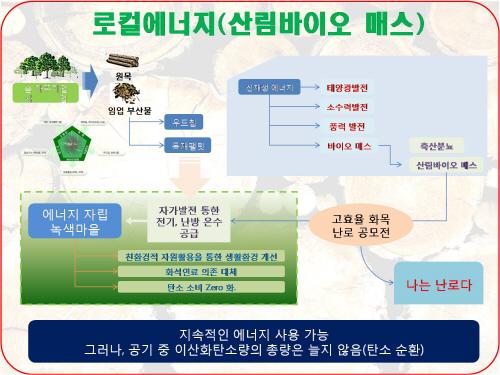 로컬에너지 바이오매스를 소개한 그림 <사진제공 - 완주군청>