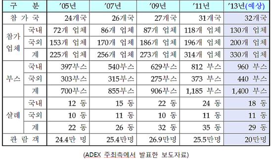 ADEX 참가 업체 수