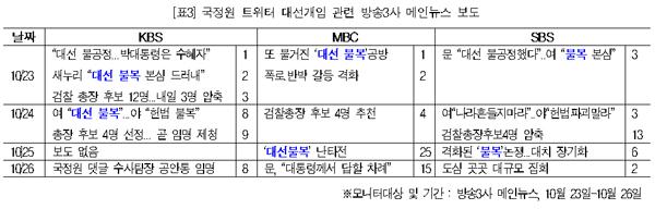 표3. 국정원선거개입관련보도(10/23-26)