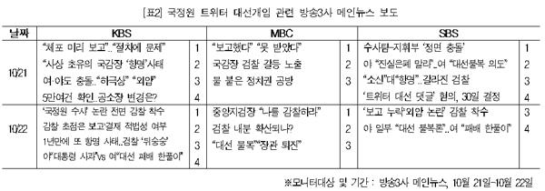 표2.국정원선거개입관련보도(10/21-22)